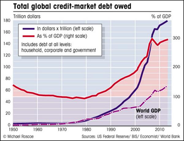 Global Debt Crisis II Cometh goldcore chart4 14 05 15