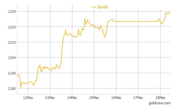 Gold in USD - 1 Week