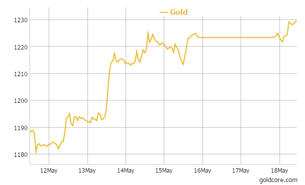 Gold in USD - 1 Week