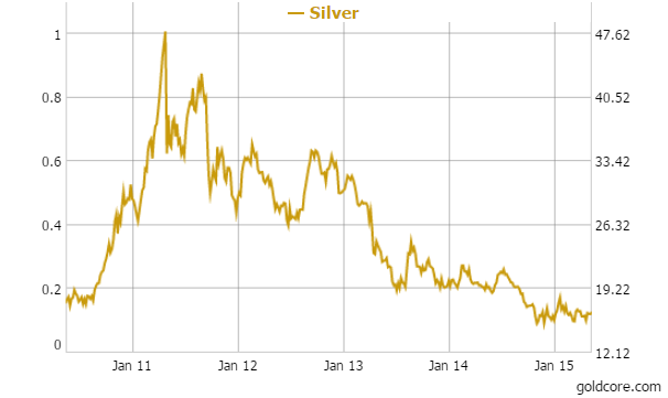 Silver in USD 5 Years