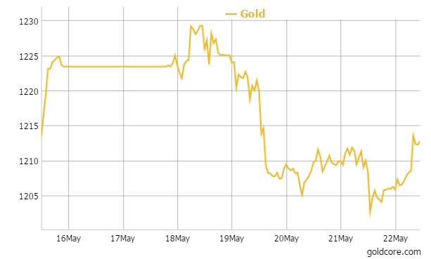 Gold in U.S. Dollars - 1 Week