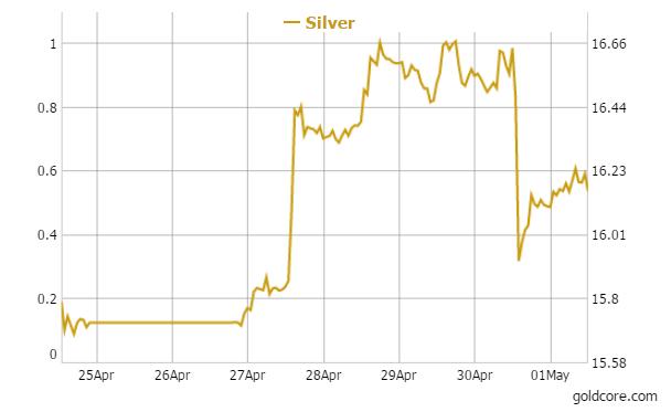 Silver in U.S. Dollars - 1 Week