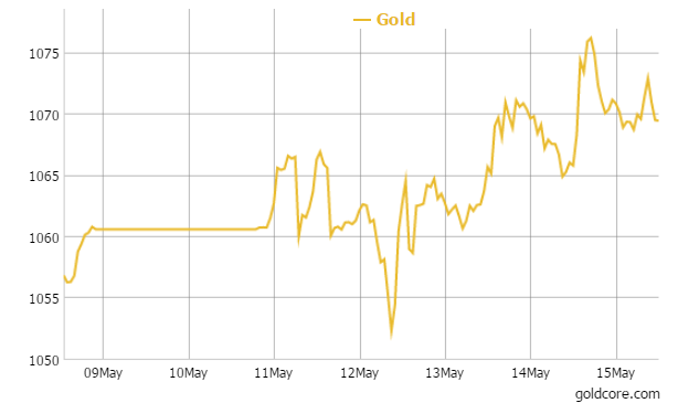 Gold in EUR - 1 Week