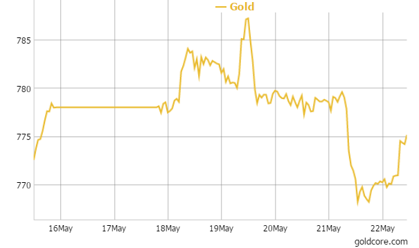 Gold in British Pounds - 1 Week