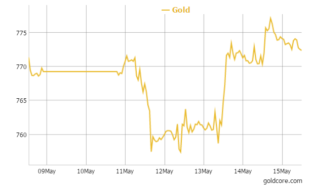 Gold in GBP - 1 Week