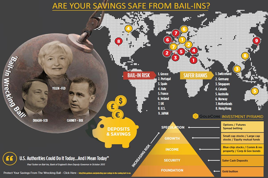 """cash """"vanishes"""" from bank accounts in ireland Cash """"Vanishes"""" From Bank Accounts In Ireland bails ins infographic goldcore"""