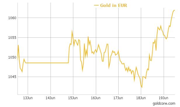 gold-eur-goldcore-19-06-2015a