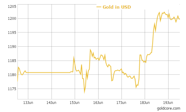 gold-usd-goldcore-19-06-2015