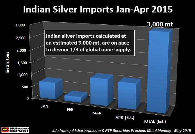 inde : importation or et argent  / file de suivi  - Page 2 Goldcore_chart1_11-06-15