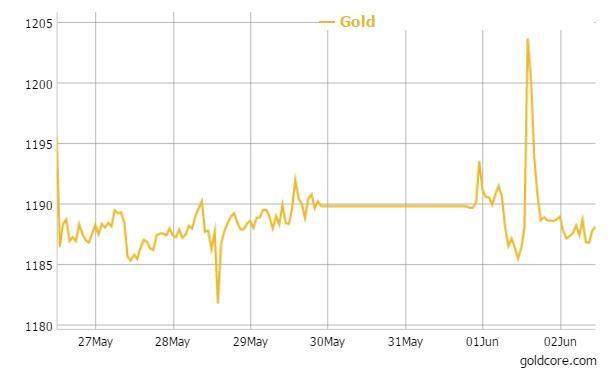 Gold in US Dollars - 1 Week