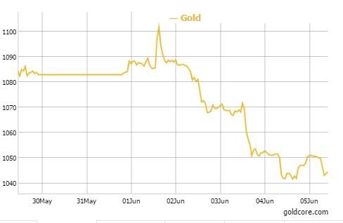 Gold in Euros - 1 Week