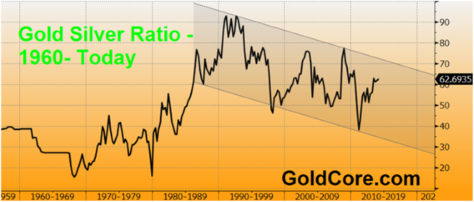 GoldCore Gold Silver Ratio