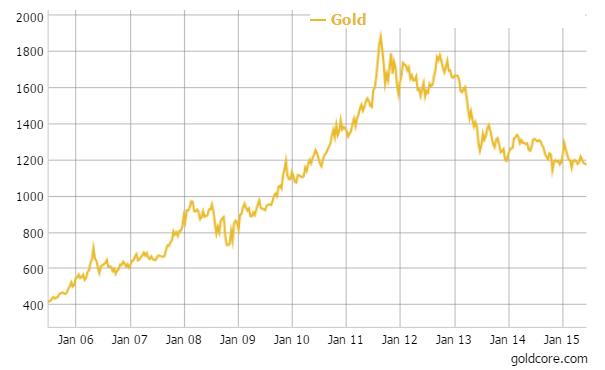 Gold in U.S. dollars