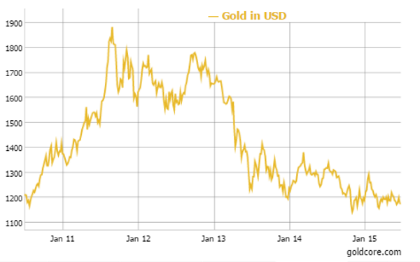 Gold in U.S. Dollars - 5 Years