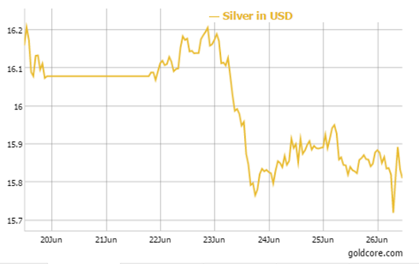 SILVER IN USD - 5 Days