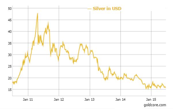 Gold in U.S. Dollars - 5 Years