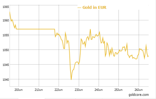 GOLD in EUR - 5 Day