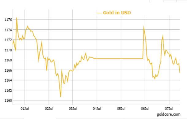 Gold in USD - 5 Day
