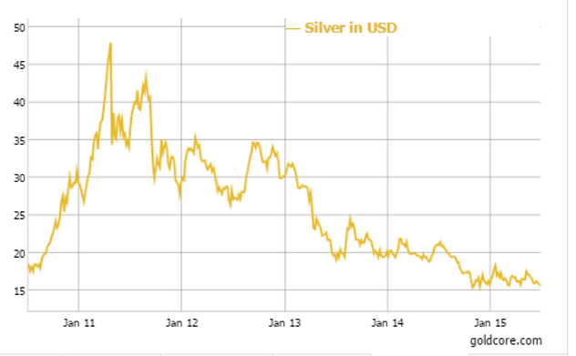 Silver in U.S. Dollars - 5 Year