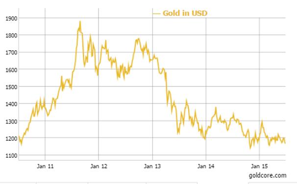 Gold in U.S. Dollars - 5 Year