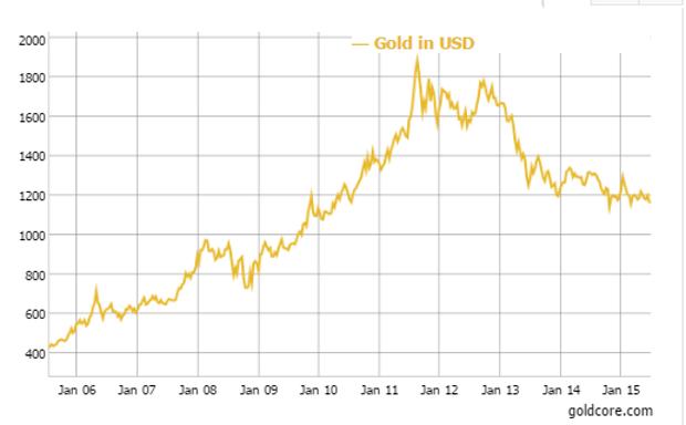 Gold in U.S. Dollars - 10 Year