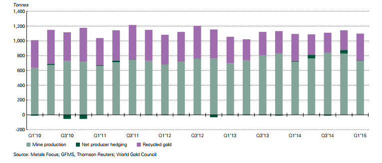 Quarterly Gold Supply 2010-2015