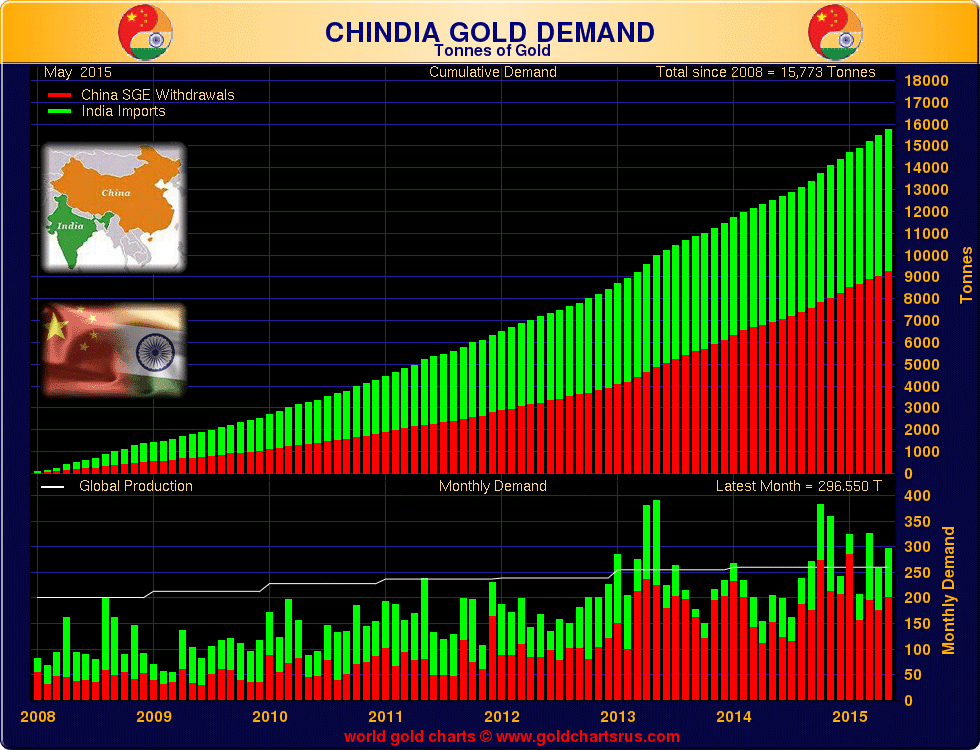 China India Gold Demand