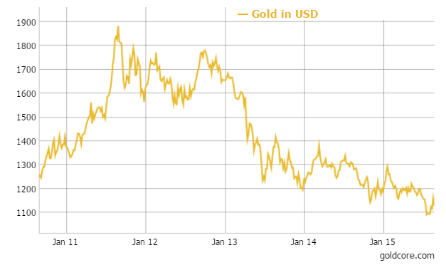 Gold in USD - 5 Year