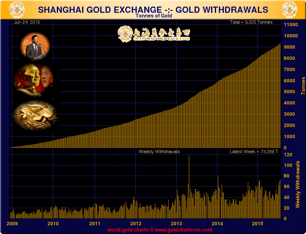 Shanghai Gold Exchange - Gold Withdrawals