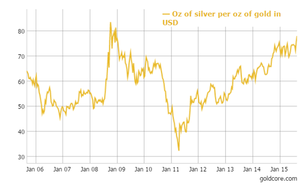 Silver per oz of Gold in USD