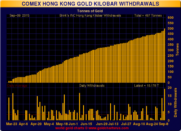 Comex Hong Kong Gold KG Withdrawal