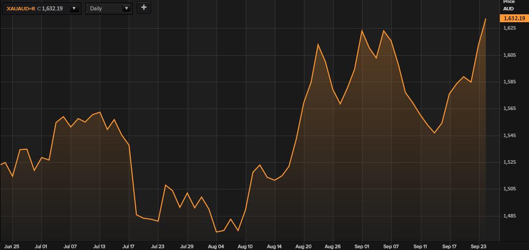 Gold within AUS us dollars - three months