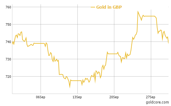 GoldCore: Gold in GBP - 1 month