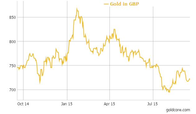 GoldCore: Gold in GBP - 1 Year