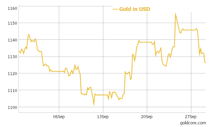 GoldCore: Gold in USD - 1 Month