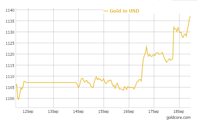 GoldCore: Gold in GBP - 1 Week