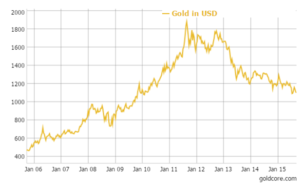 GoldCore: Gold in USD - 10 Year