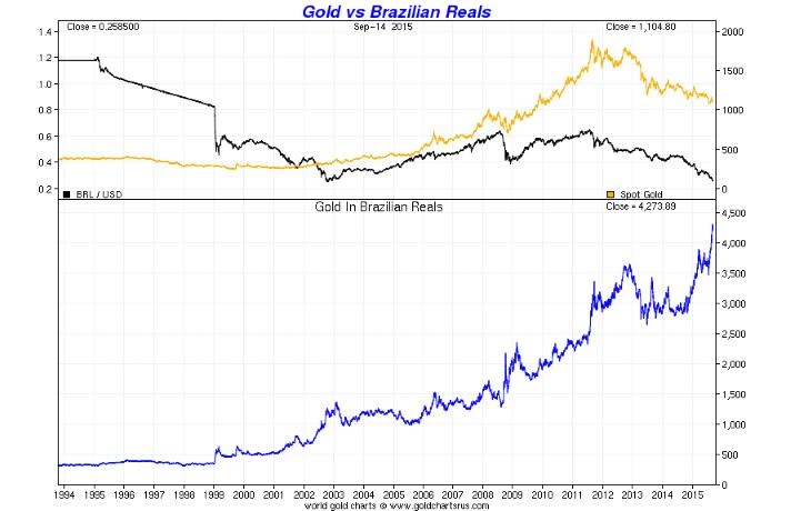 GoldCore: Gold vs Brazilian Reals