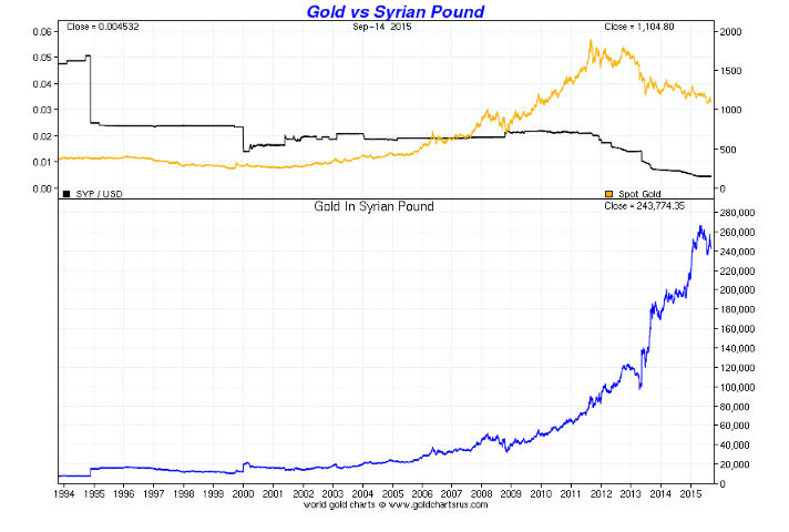 GoldCore: Gold vs Syrian Pound