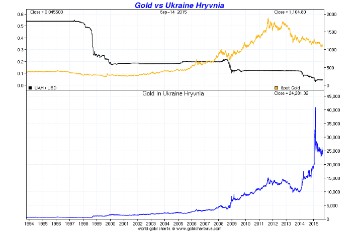 GoldCore: Gold vs Ukranian Hryvnia