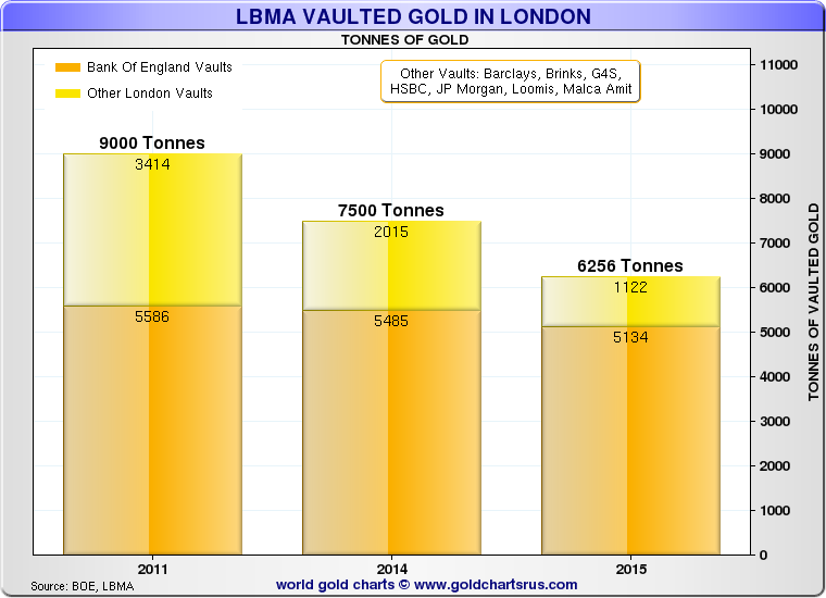 GoldCore: LBMA Vaulted Gold throughout London