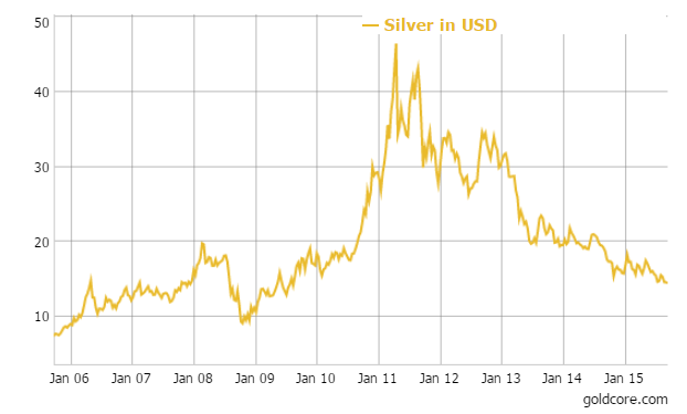 GoldCore - Silver in USD, 10 Years