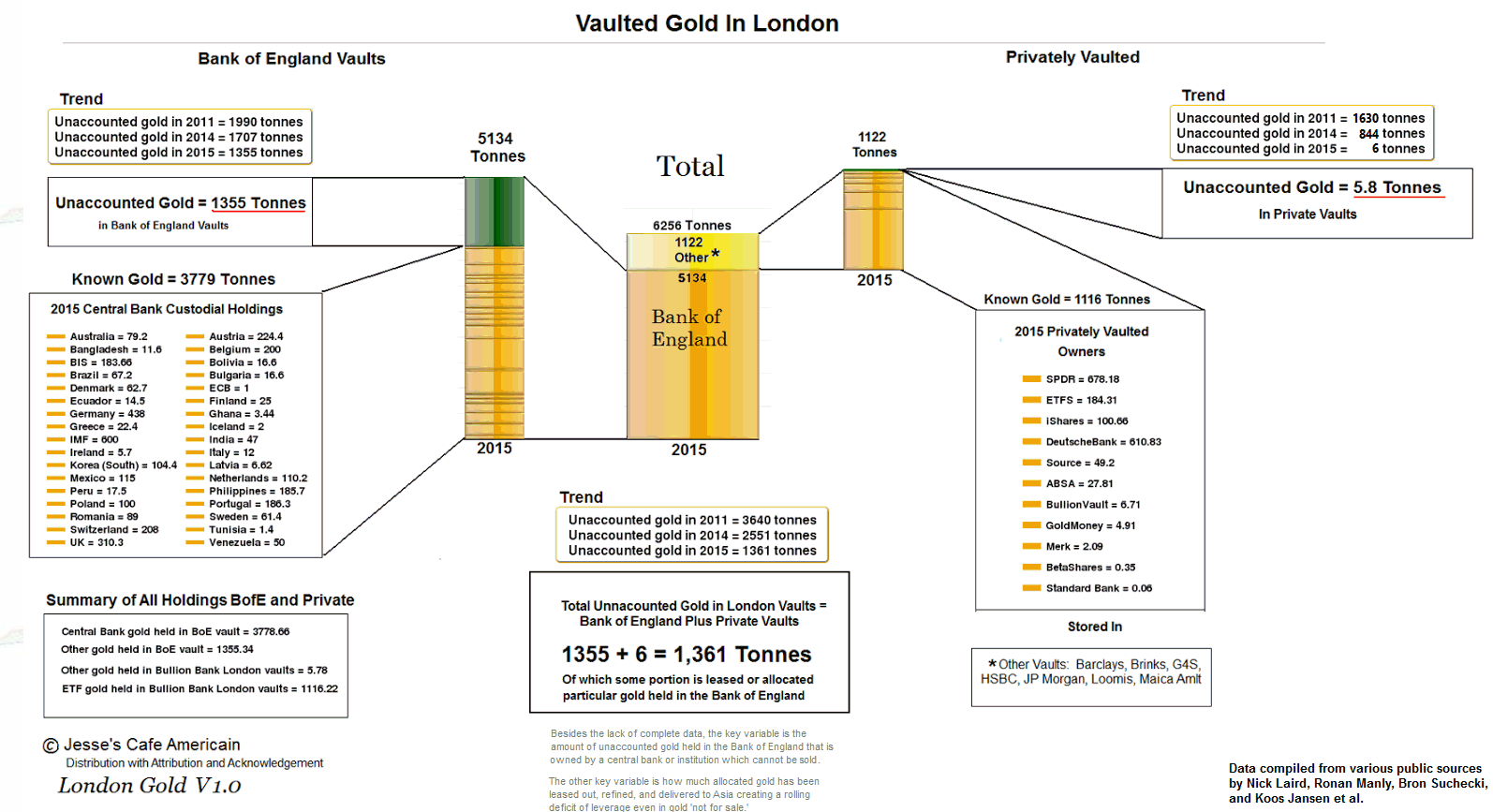 GoldCore: Vaulted Gold inside London