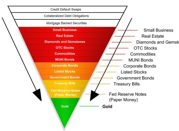 Exter's Inverted Asset Pyramid