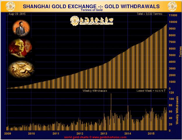 Shangai Gold Exchange