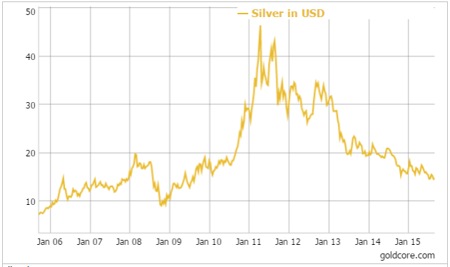 Silver in USD - 10 years