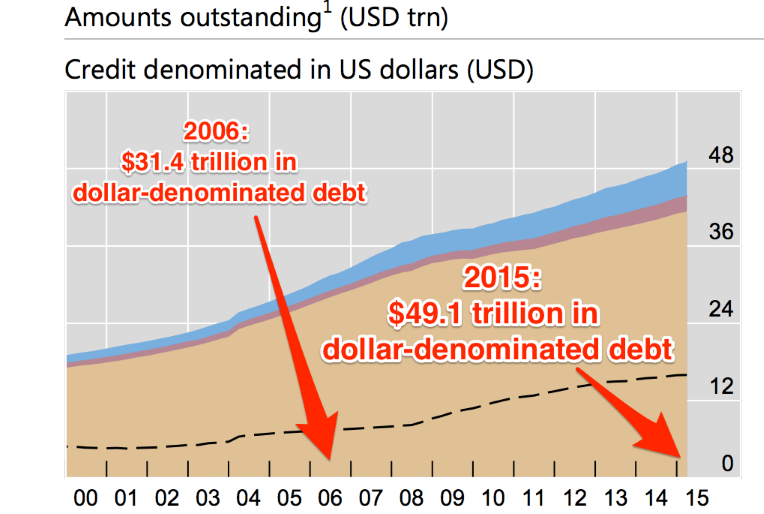 GoldCore: Debt in USD