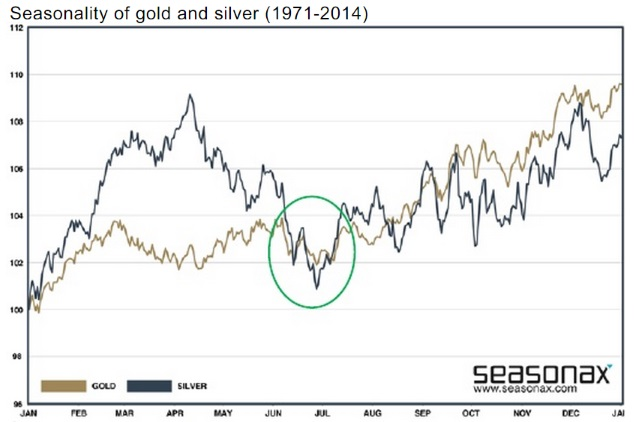 GoldCore: Seasonality of Gold and Silver