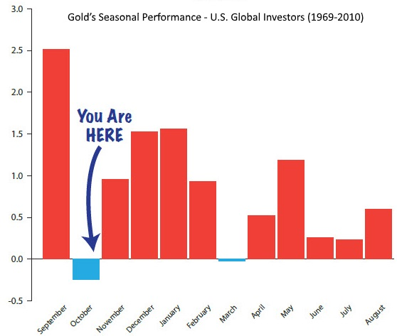GoldCore: Gold Spot Price Seasonal Performance