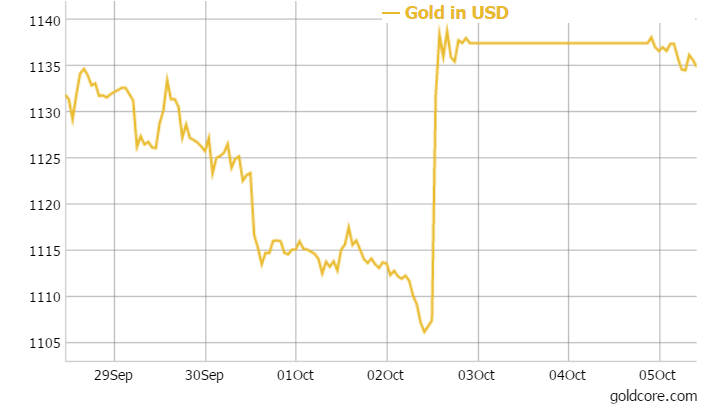 GoldCore: Gold in USD - 1 week